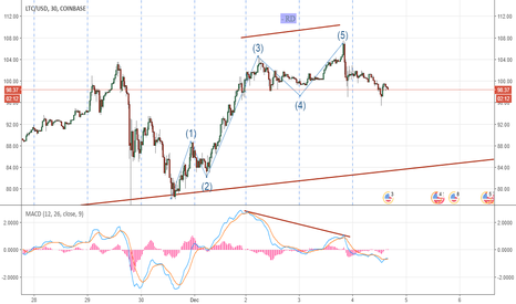 LTCUSD: -RD on the top and we me see an ABC pattern!