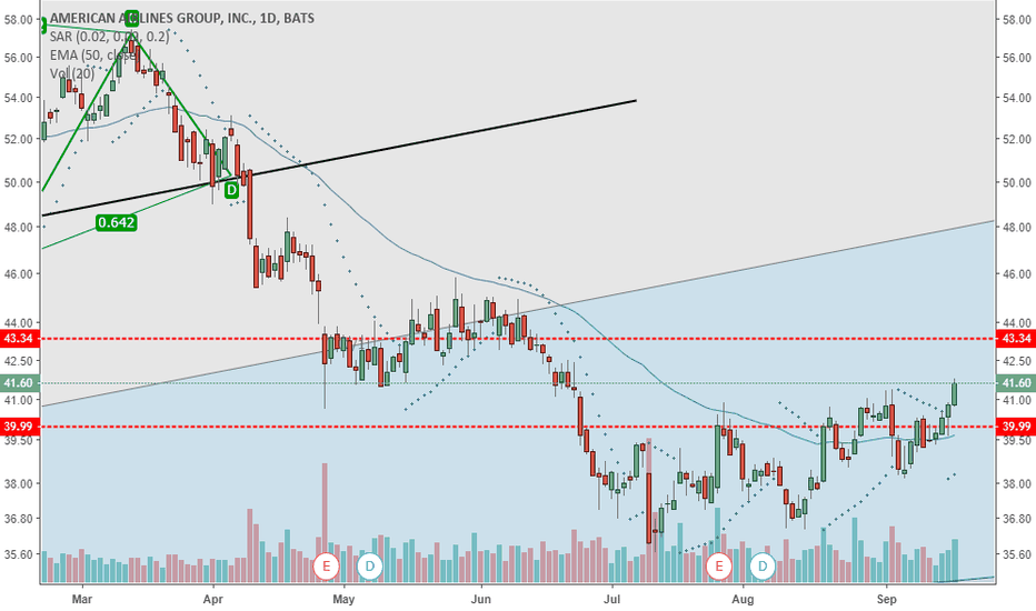 AAL: AAL getting some legs now