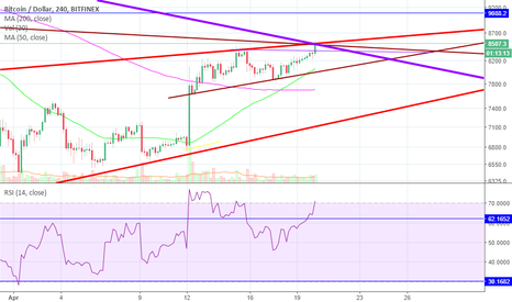 BTCUSD: Time to Get Out