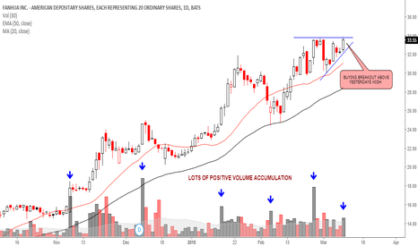 FANH: Trend continuation- Watching for breakout