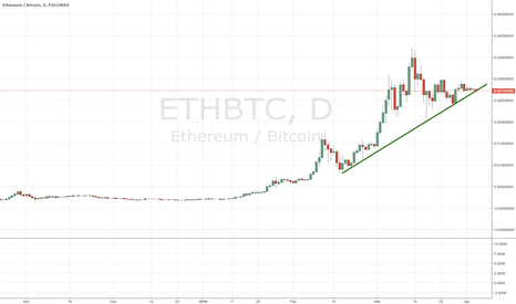 ETHBTC: Ethereum price is at a critical juncture, make or break time.