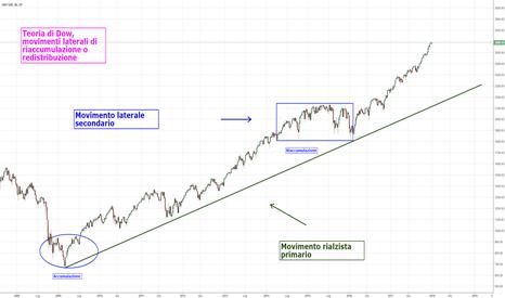 SPX: 4. Didattica: teoria di Dow e fasi di mercato (II)