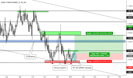 EURCHF: Pin bar pattern reversal