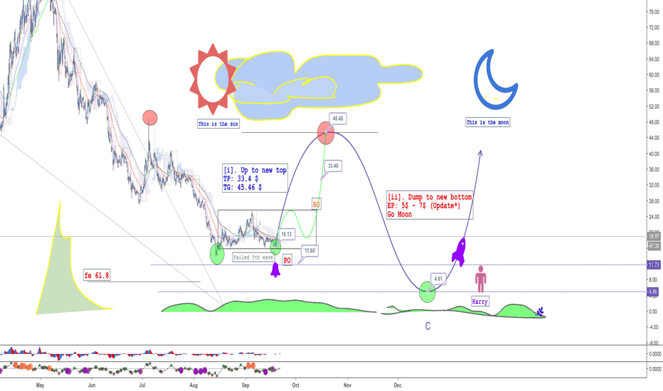 NEOUSD: NEO - Dont miss correction waves