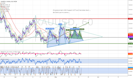 XAUUSD: Gold has too many heads & shoulders inside its triangles