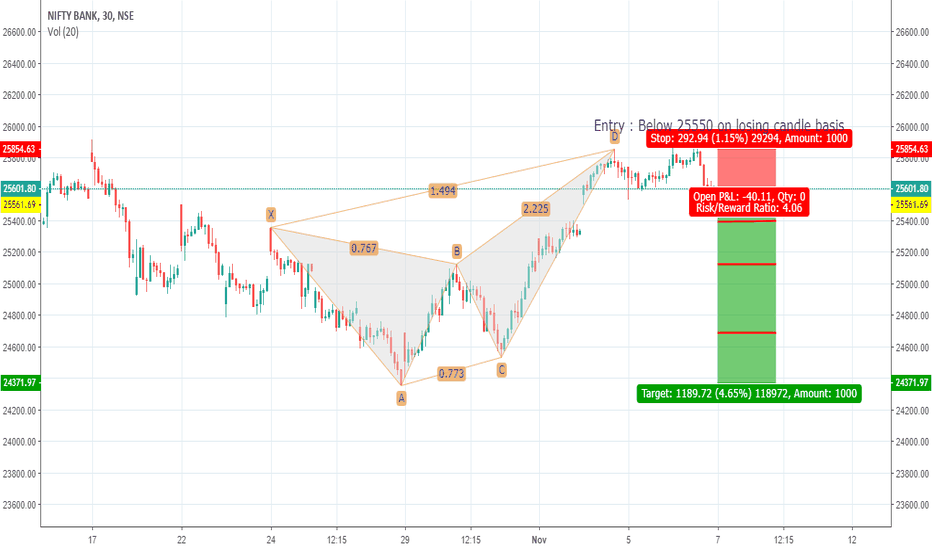 BANKNIFTY: Completed Bearish Gartley ; Trade setup explained in charts
