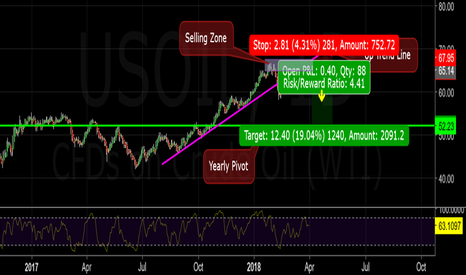 USOIL: Price is being rejected by the down side of an up trend line...