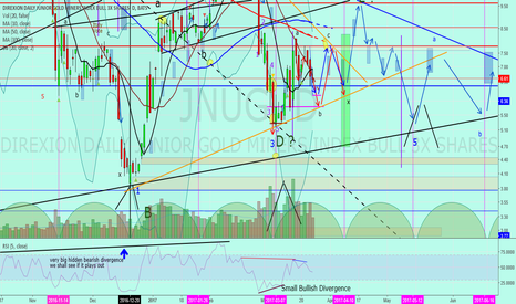 """JNUG: Jnug to Gold """"BBands are tightening, big move in two weeks"""""""