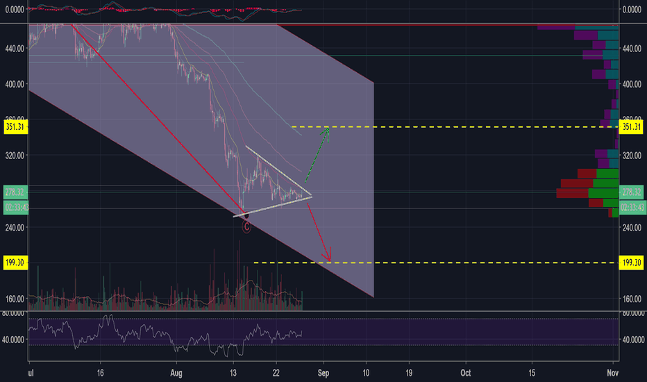 ETHUSD: ETH - CAN & SURVIVE THIS MARKET