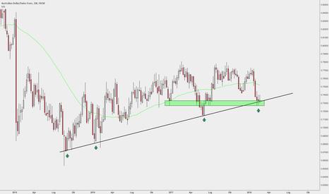 AUDCHF: AUDCHF >> Trendline + Supporto WKLY // Rapporto r:r di 1:3