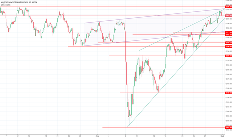 IMOEX: Взгляд на рынок перед открытием 02.05