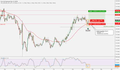 EURJPY: EURJPY - Ready to continue long?