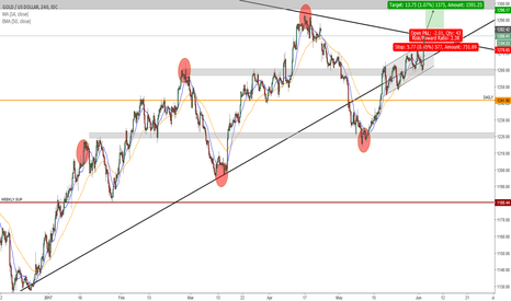 XAUUSD: End of the Trend