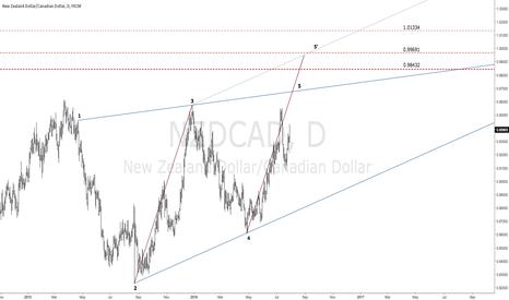 NZDCAD: $NZDCAD | Bearish GEO & Wolfe Wave | Targets Defined