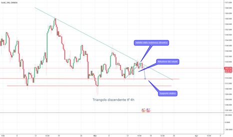 XAUUSD: Gold prossimo alla fase ribassista?