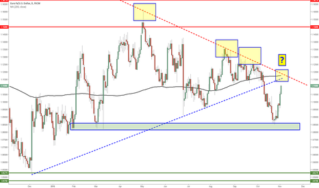 EURUSD: $1.1160-80 to be followed closely on EURUSD