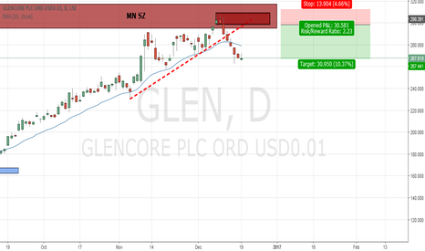 GLEN: UK STOCK, GLENCORE, D1/MN SHORT