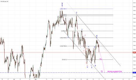 UKX: FTSE - New Short Term Analysis.