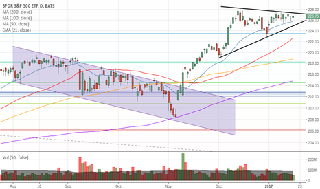 SPY: we are still consolidating