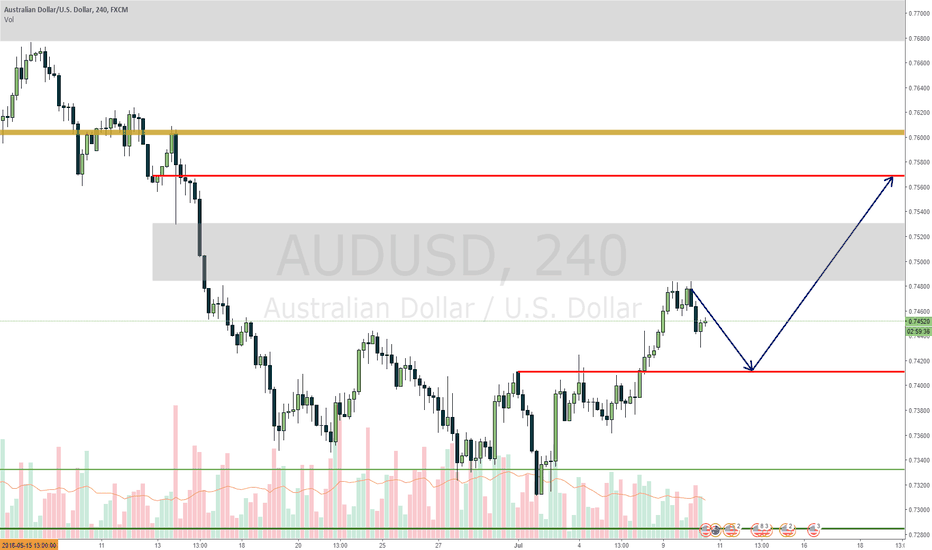 AUDUSD: AUDUSD probable move up