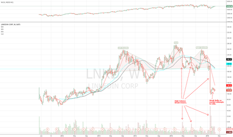 LNKD: LinkedIn on Verge of Breaking Down