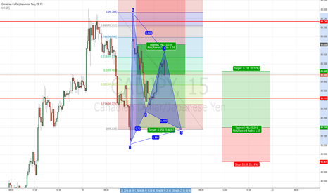 CADJPY: CADJPY 15 min: Bat here for the Bulls
