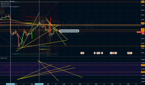 BTCUSD: is bulls are tired?