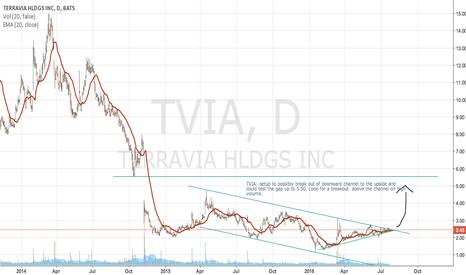 TVIA: TVIA setup to possibly break out of downward channel