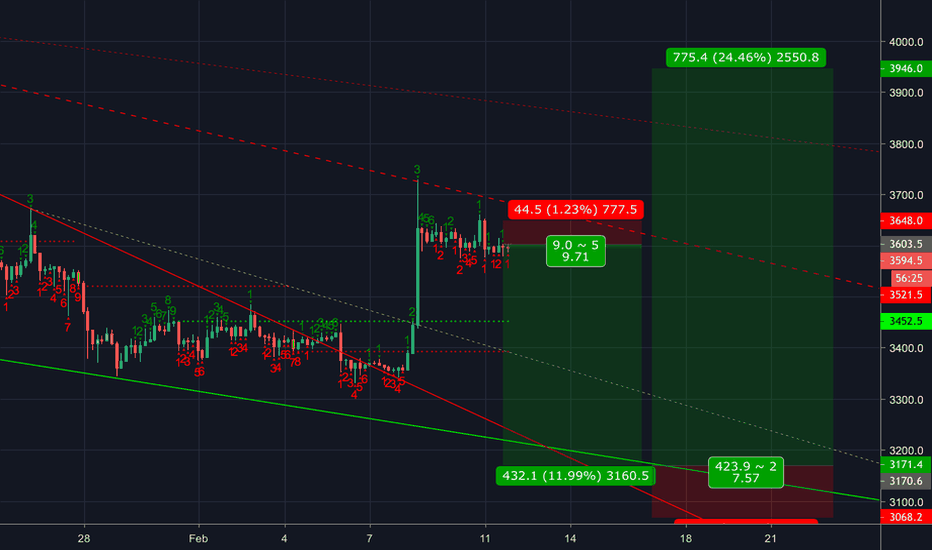 XBTUSD: Dump and pump.. should pump valentines day or just after