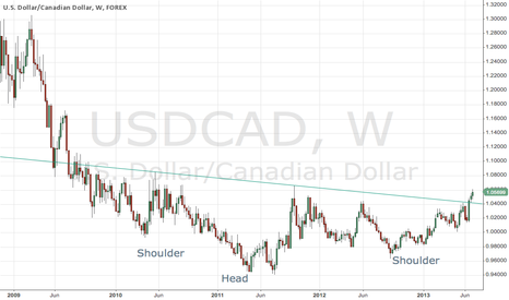 USDCAD: Huge H&S bottom on USDCAD