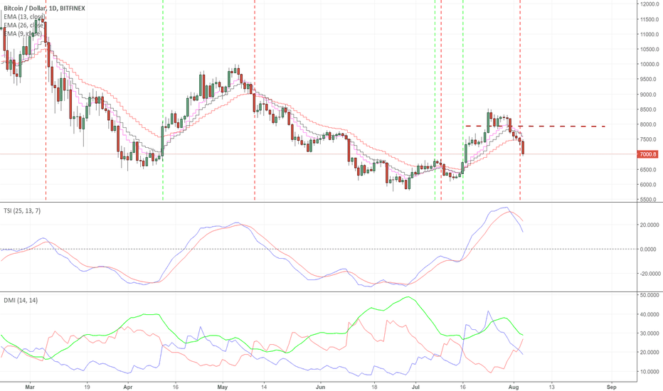 BTCUSD: Trading the DMI with ADX, TIS and EMA