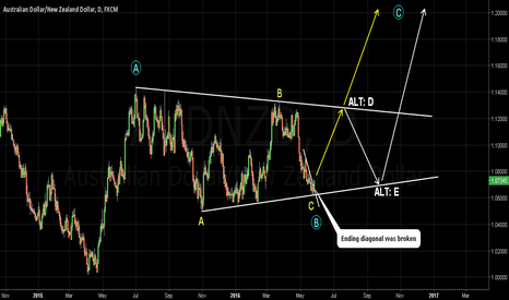 AUDNZD: AUDNZD. Break up. Triangle.Target 1.12. Risk 1.06