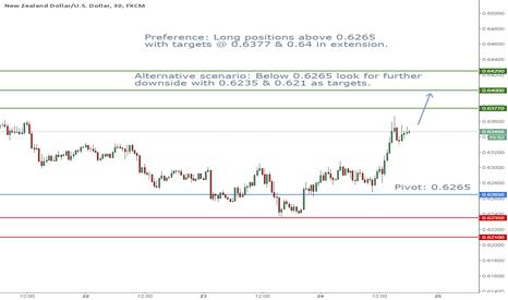NZDUSD: NZD/USD Intraday: rebound
