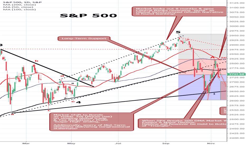 SPX: S&P 500 Near Term Support