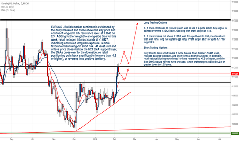 EURUSD: EURUSD - Long Bias For This Week Unless This Changes