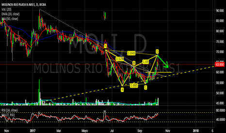 MOLI: MOLI - Bearish Bat