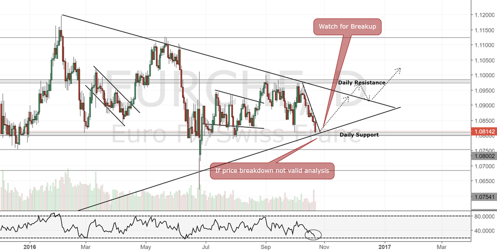 EURCHF Daily Chart.Bullish View