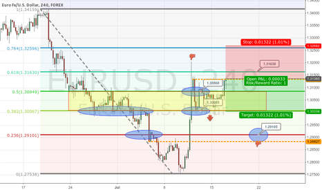 EURUSD: EURUSD Weakness
