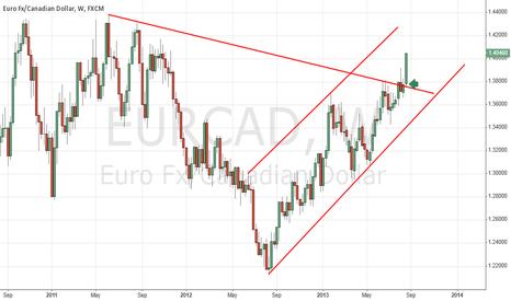 EURCAD: EUR/CAD LONG