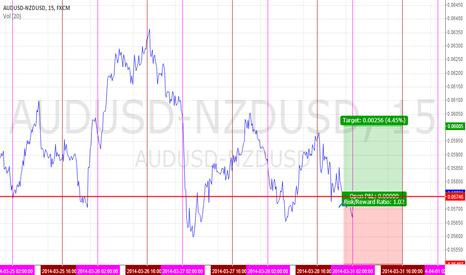 AUDUSD-NZDUSD: $AUDUSD - $NZDUSD | Long Spread
