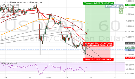 USDCAD: USDCAD putting a buy order