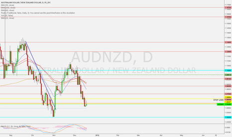 AUDNZD: $AUDNZD Short Setup. Technicals and Fundamentals aligning.