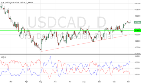 USDCAD: CAD to buy?