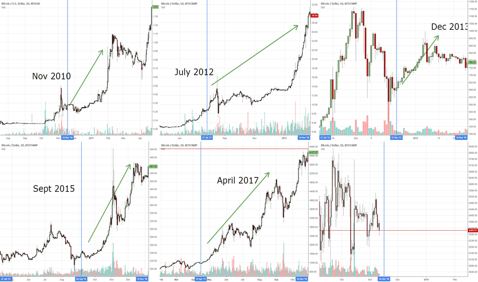 BTCUSD: Bitcoin Entire Venus Retrograde Cycle History