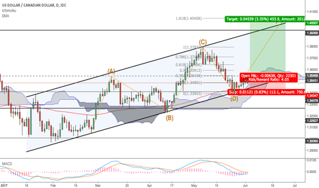 USDCAD: USD/CAD Daily Long