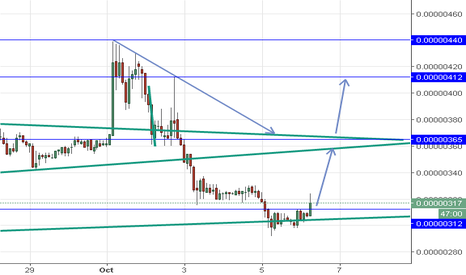 DGBBTC: DGB Long Above 312 Tp at 365 then 412 then 440