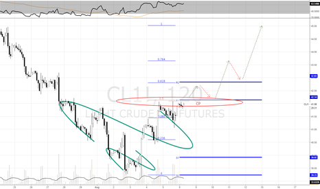 CL1!: Oil EOW Outlook Target objectives   (45$- 50$)