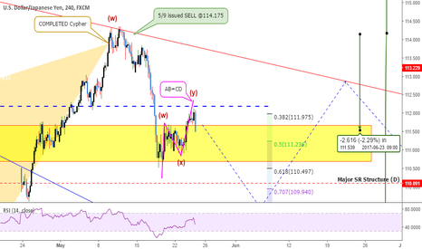 USDJPY: USDJPY: Resuming The MAJOR Downtrend?