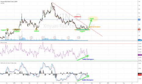XIN: XIN bullish divergence