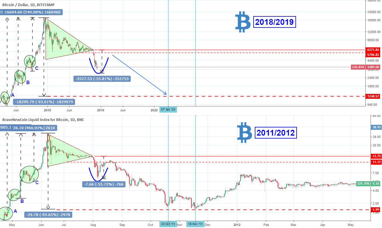 """Is Bitcoin still parabolic? Projections to consider."" by trader InvestingScope — published December 15, 2018 — TradingView"